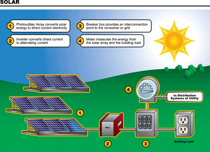 How Solar Energy Work free essay